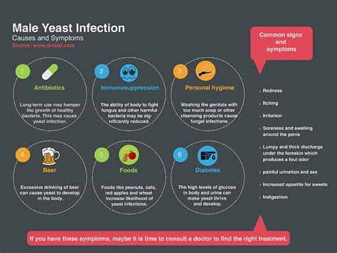 Yeast Infection Causes Symptoms Prevention And Cures