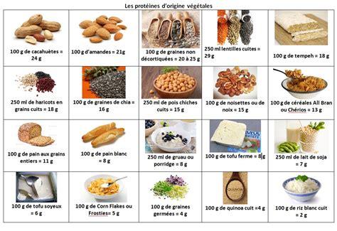 les protéines ma cuisine santé