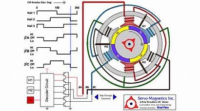 Bldc Motor Control Blower Motors Brushless Dc