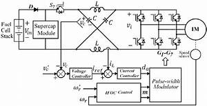 Closed Loop Speed Control Of Three Phase Induction Motor Fed By A