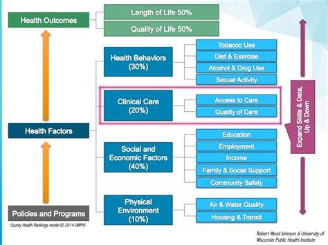 population health management solutions  strategies