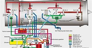 Aeronautical Guide  Aircraft Turbine Engine Pressure System