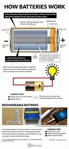 Inside Look At How Batteries Work  Infographic