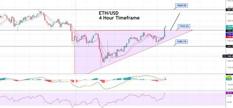 Ethereum Price Forecast – Ascending Triangle Breakout – Is ...