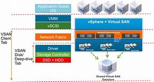 Vmware Virtual San Performance Testing - Part Iv