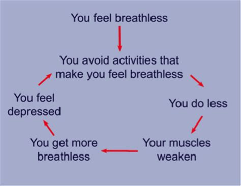 breathing exercises and techniques for copd