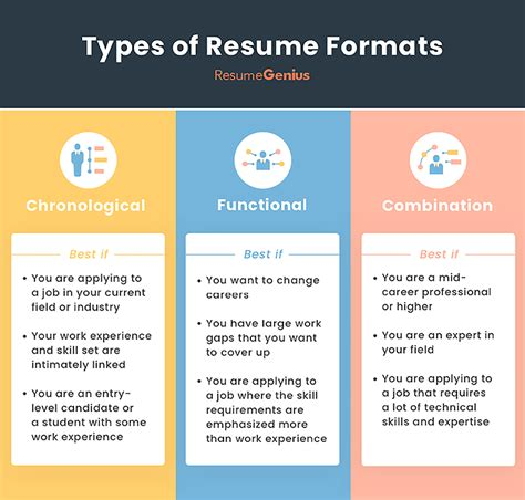 You didn't even know that there are different types of resumes? Resume Formats (With images) | Best resume format, Resume ...