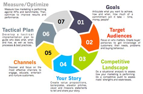 Marketing Strategies by Drive Your Growth Using A 7 Step Marketing Strategy Framework