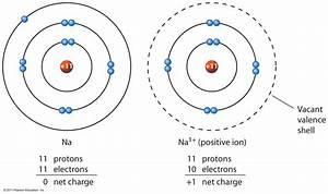 Diagram Of Sodium Ion