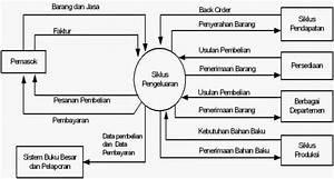 Welcome   4 1 Jelaskan Definisi Siklus Pengeluaran Dan Gambarkan Dalam Diagram Konteks