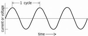 chanting the mantra current curve life With accurrentdiagramjpg