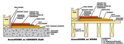 buy cork underlayment rolls and cork underlay planks