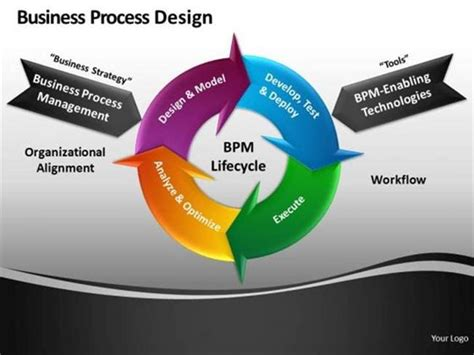 bpm cycle chart improves business process continously