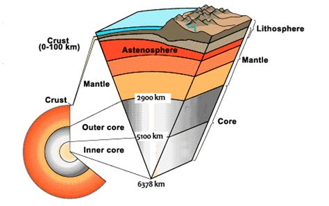 diagram of lithosphere 28 images engineering and