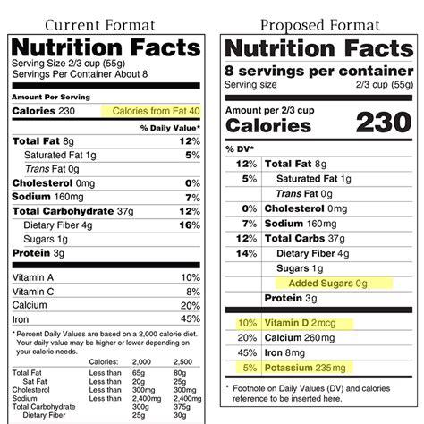fda nutrition label fda proposes new nutrition label food court