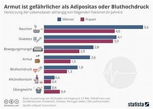 Übergewicht weltweit statistik