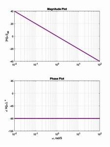 The Asymptotic Bode Diagram