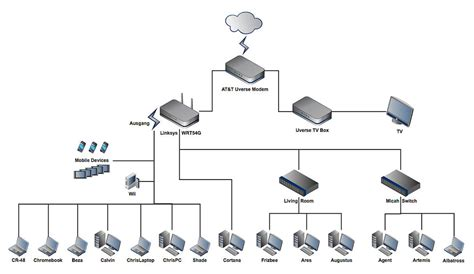 Home Design Network : How To Design A Supercharged Home Network