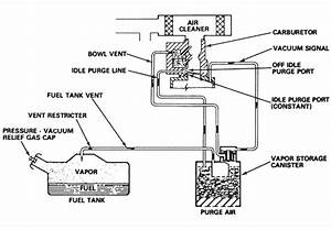 eecs evaporative emissions control systemhtml autos post With jeep wrangler charcoal canister as well engine vacuum line diagram as