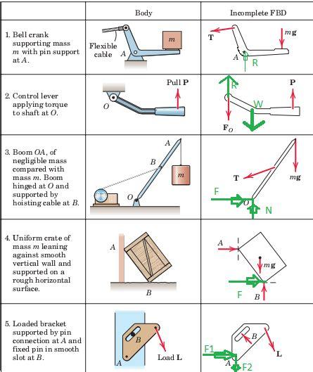 Free Body Diagrams Statics Physics Forums