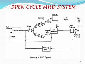 Magneto Hydro Dynamic  Mhd  Power Generation
