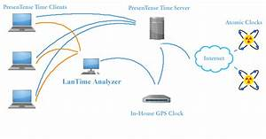 Windows Time Client: Network Time Synchronization