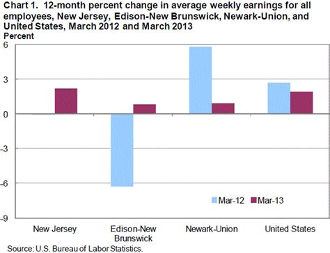 united states bureau of statistics average earnings and hours in jersey march 2013