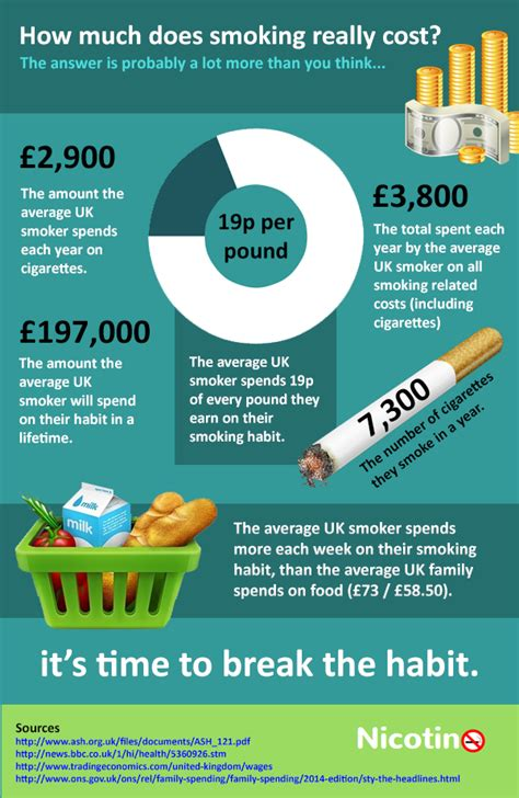 What Does A Cost by The True Cost Of Infographic Portal