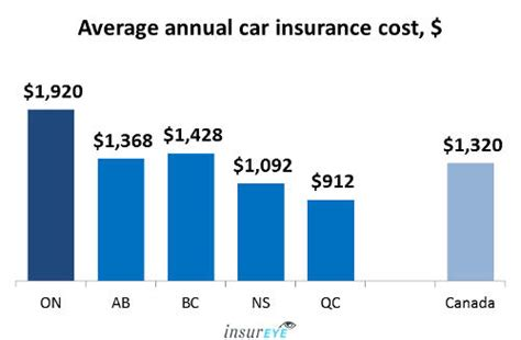 avoid   expensive car insurance  canada find
