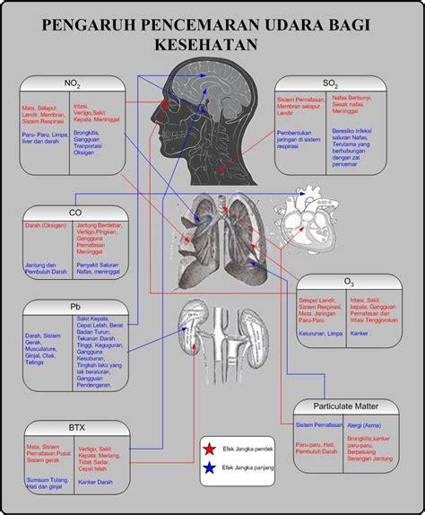 kesehatan lingkungan gangguan kesehatan  gejala