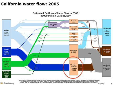 Diagram Of A Water by Flow Diagrams Of U S And Western Water Use Ecowest