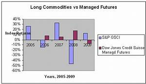 Index Tracker: Long commodities vs. managed futures: what ...