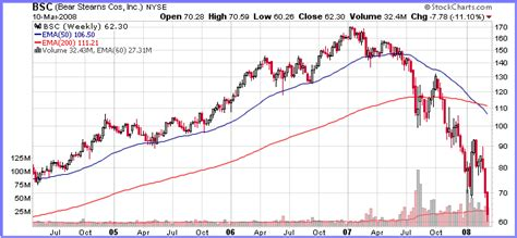 mishs global economic trend analysis bankruptcy fears  bear stearns options