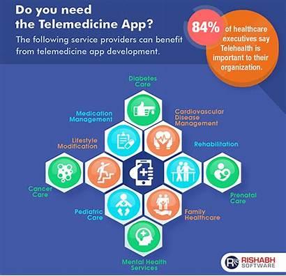 Telemedicine Benefits Development Software Medical Cost Features
