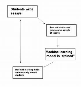 Vik's Blog - Writings on machine learning, data science ...