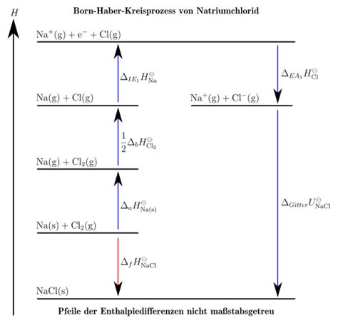 fileborn haber kreisprozess von natriumchloridsvg