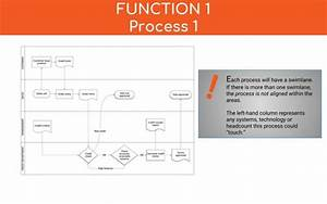 Process Documentation  Why It U2019s Vital And How To Do It