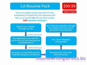 federal data services hub hours touro law centercareer With 24 hour resume writing service