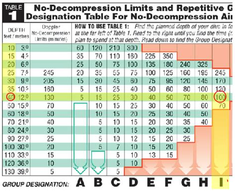 padi dive table calculator related keywords suggestions for no decompression tables