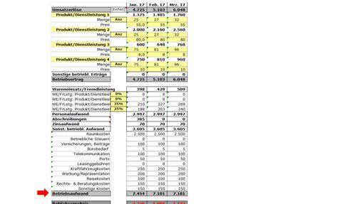 finanzplanung zusammenhang gewinn und verlustrechnung