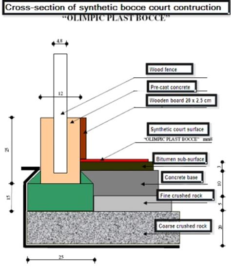 petanque court dimensions image detail for bocce courts bocce courts construction fast dry courts bocce pinterest