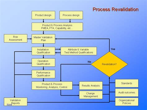 validation requirements  medical device design