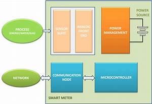 Ph Meter Block Diagram