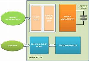 Wireless Technologies For Smart Meters