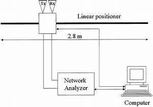 A  Picture And  B  Block Diagram Of The Lisa Sar System