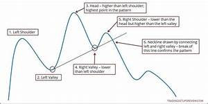 Forex Head And Shoulders Pdf