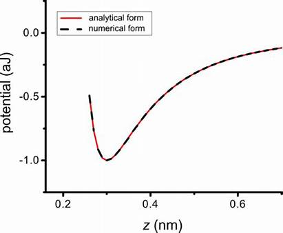 Atom Atomic Resolution Bjnano Potential Microscopy Noncontact