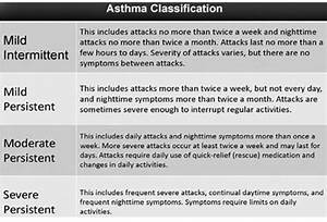 Asthma Classification Chart Life For Health Asthma Inflammatory Disorder Of The Airways