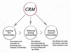 Diagram Of Customer Relationship Management  U2014 Stock Photo