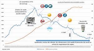 Mortalité Routière 2017 : la s curit routi re et sa courbe de la mortalit routi re ~ Maxctalentgroup.com Avis de Voitures